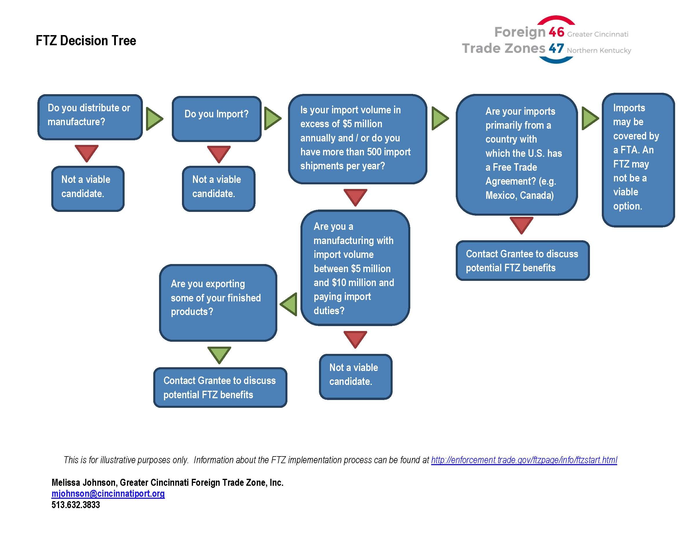 FTZ Decision Tree